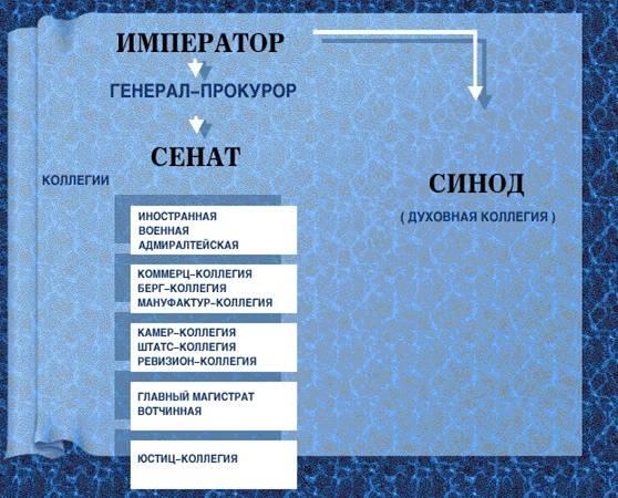 таблица реформы петра 1 10 класс сфера реформирования цель реформы
